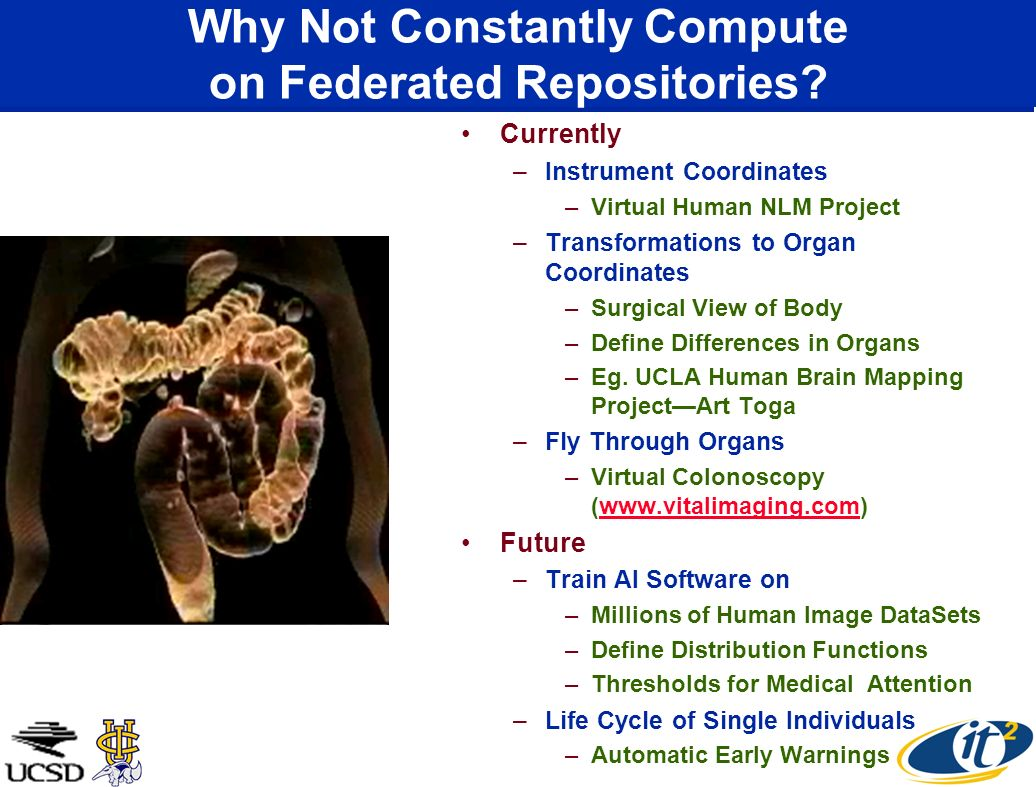 Why Not Constantly Compute on Federated Repositories? Currently –Instrument Coordinates –Virtual Human NLM Project –Transformations to Organ Coordinat