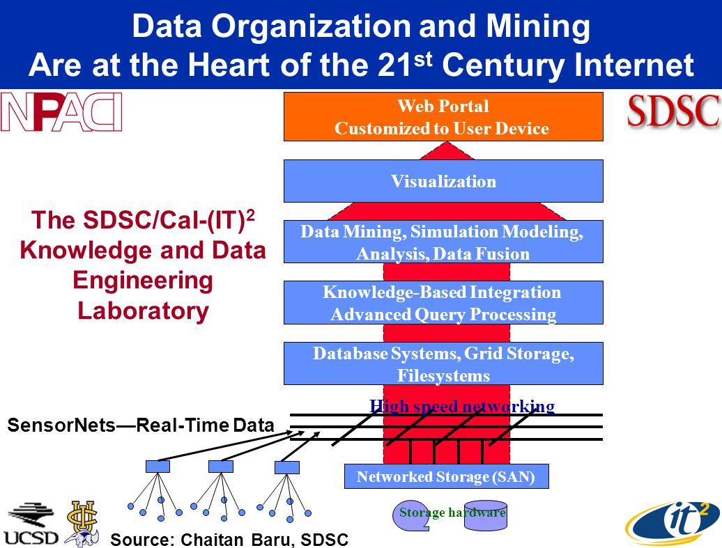 SensorNetsReal-Time Data Storage hardware Database Systems, Grid Storage, Filesystems Data Mining, Simulation Modeling, Analysis, Data Fusion Web Port