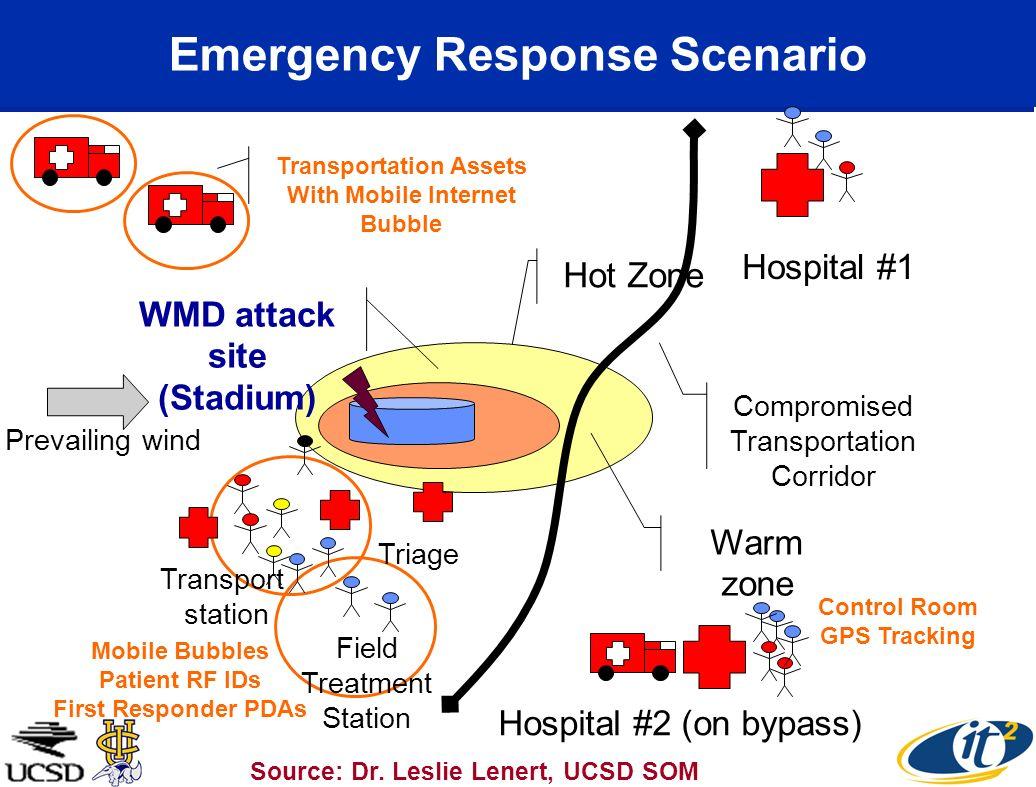 Hot Zone Prevailing wind Warm zone Compromised Transportation Corridor WMD attack site (Stadium) Emergency Response Scenario Source: Dr. Leslie Lenert