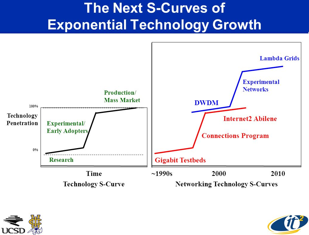 The Next S-Curves of Exponential Technology Growth 0% 100% Research Experimental/ Early Adopters Production/ Mass Market Time Technology S-Curve Gigab