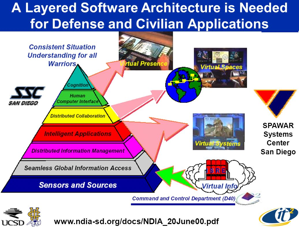 Maria Feng UCI Civil & Environmental Engineering Real-Time Monitoring of Bridges Through Wireless Internet SensorNets Data-Loggers Sensor Local Data Hub Control Center PC104 Wireless Internet Sensor UCI Users UCSD Caltrans Workstation