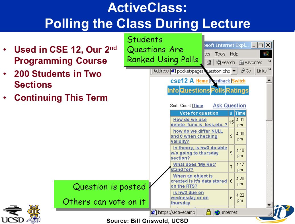 ActiveClass: Polling the Class During Lecture Students Questions Are Ranked Using Polls Question is posted Others can vote on it Question is posted Others can vote on it Used in CSE 12, Our 2 nd Programming Course 200 Students in Two Sections Continuing This Term Source: Bill Griswold, UCSD