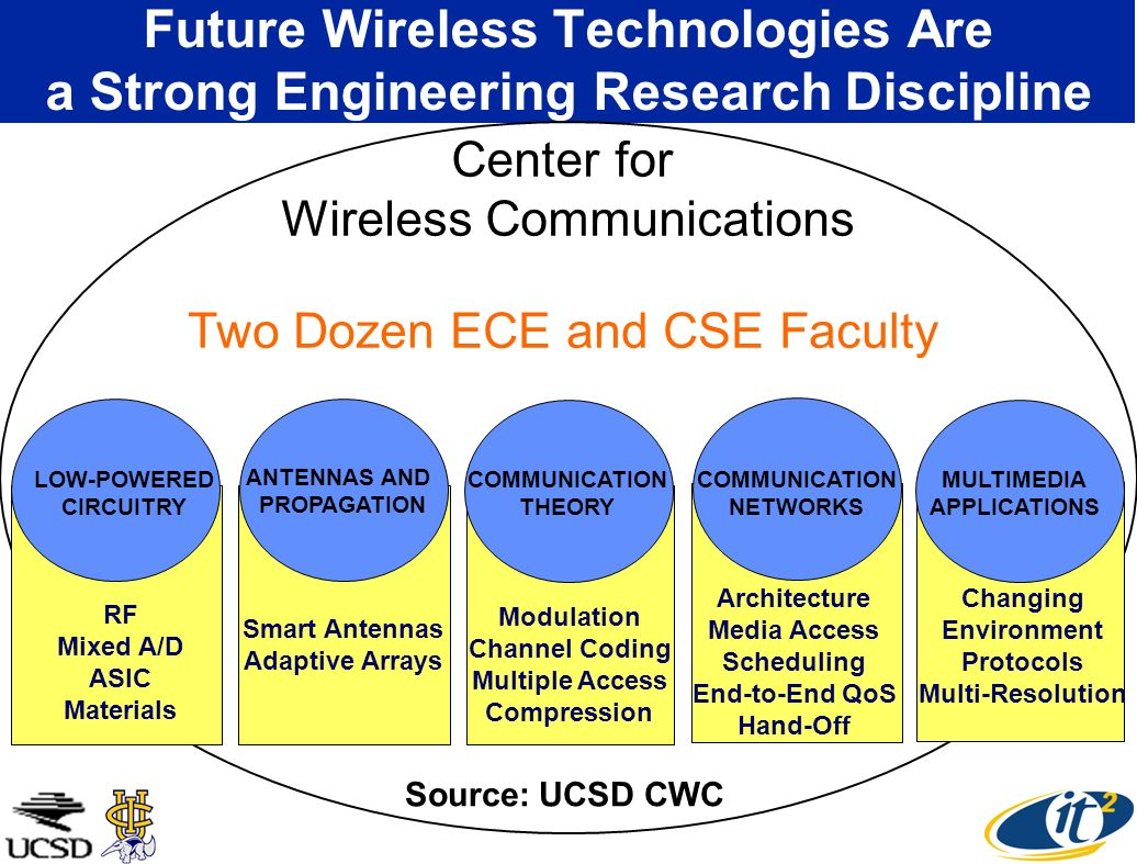 Future Wireless Technologies Are a Strong Engineering Research Discipline Two Dozen ECE and CSE Faculty LOW-POWERED CIRCUITRY ANTENNAS AND PROPAGATION