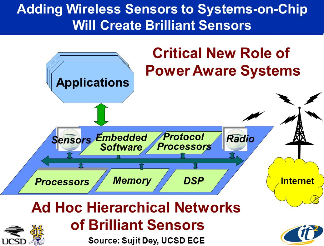 Adding Wireless Sensors to Systems-on-Chip Will Create Brilliant Sensors Applications Memory Protocol Processors DSP Embedded Software Sensors Source: Sujit Dey, UCSD ECE Radio Critical New Role of Power Aware Systems Internet Ad Hoc Hierarchical Networks of Brilliant Sensors