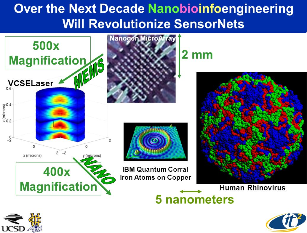 Over the Next Decade Nanobioinfoengineering Will Revolutionize SensorNets 5 nanometers Human Rhinovirus IBM Quantum Corral Iron Atoms on Copper VCSELaser 2 mm Nanogen MicroArray 500x Magnification 400x Magnification