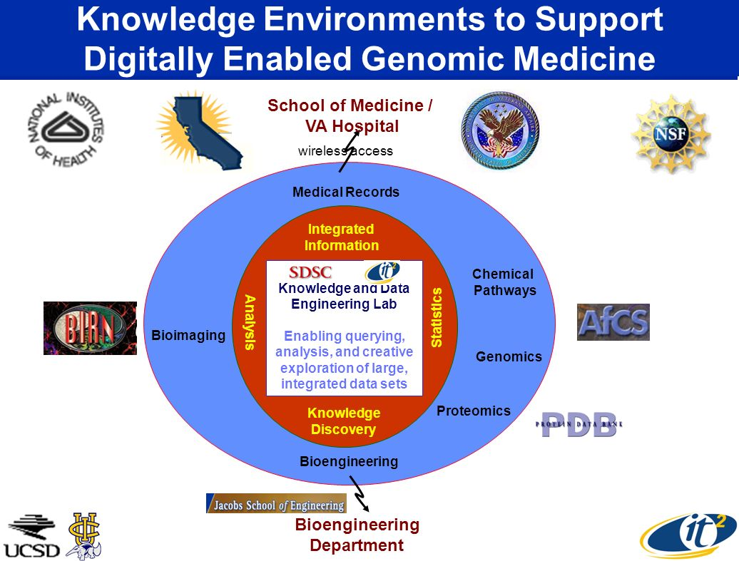 Knowledge and Data Engineering Lab Enabling querying, analysis, and creative exploration of large, integrated data sets Knowledge Environments to Support Digitally Enabled Genomic Medicine Bioimaging Bioengineering Proteomics Genomics Chemical Pathways Medical Records Integrated Information Analysis Statistics Knowledge Discovery wireless access School of Medicine / VA Hospital Bioengineering Department