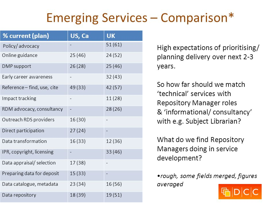 Emerging Services – Comparison* High expectations of prioritising/ planning delivery over next 2-3 years. So how far should we match technical service
