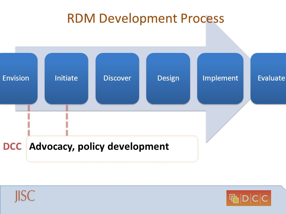 EnvisionInitiateDiscoverDesign Implement Evaluate RDM Development Process Advocacy, policy developmentDCC