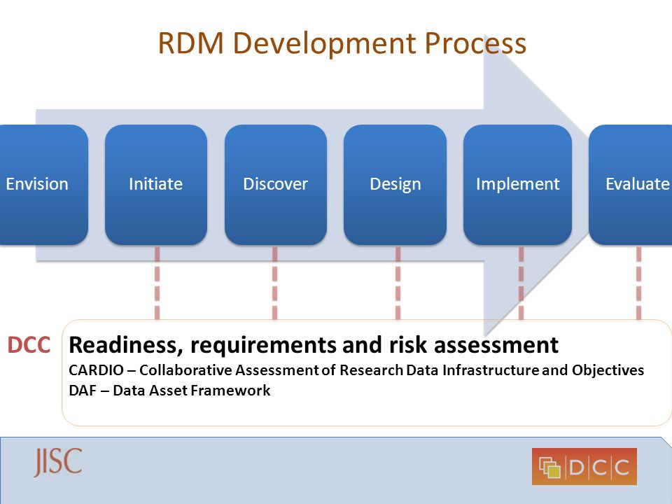 EnvisionInitiateDiscoverDesign Implement Evaluate RDM Development Process Readiness, requirements and risk assessment CARDIO – Collaborative Assessmen