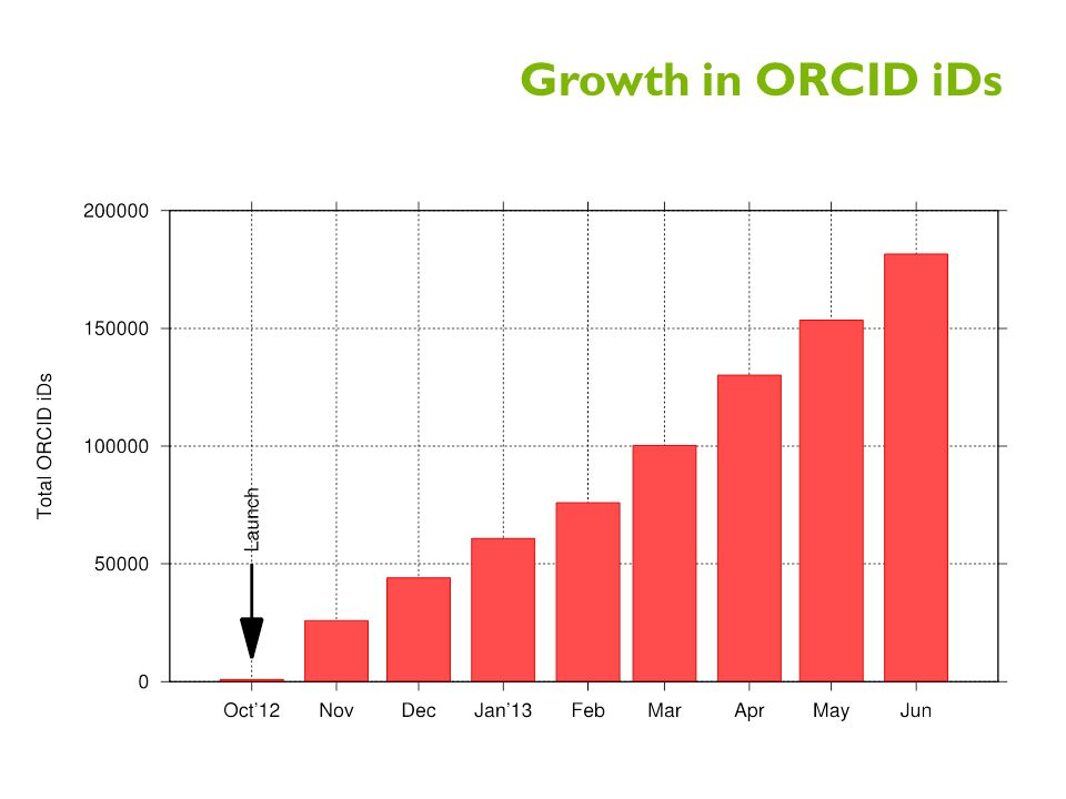 Growth in ORCID iDs