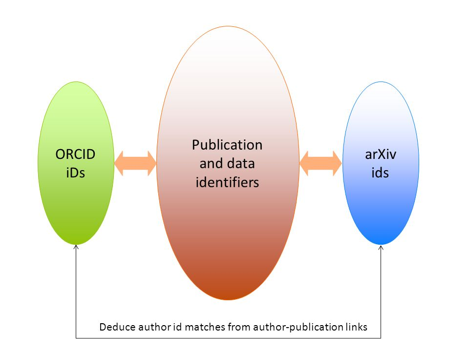 ORCID iDs Publication and data identifiers arXiv ids Deduce author id matches from author-publication links