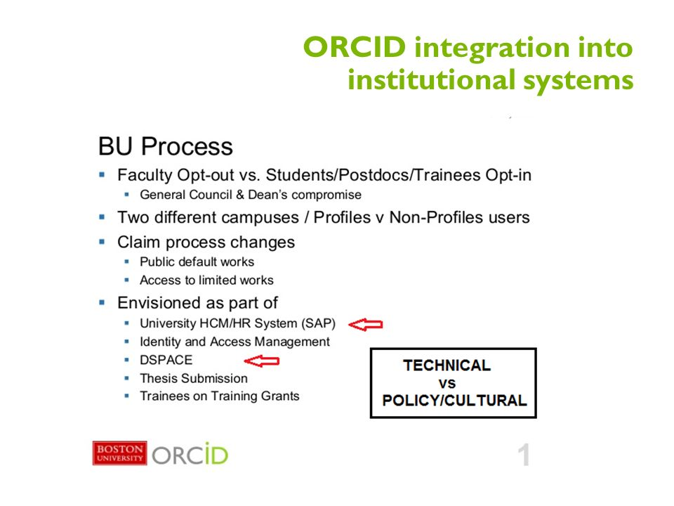 ORCID integration into institutional systems