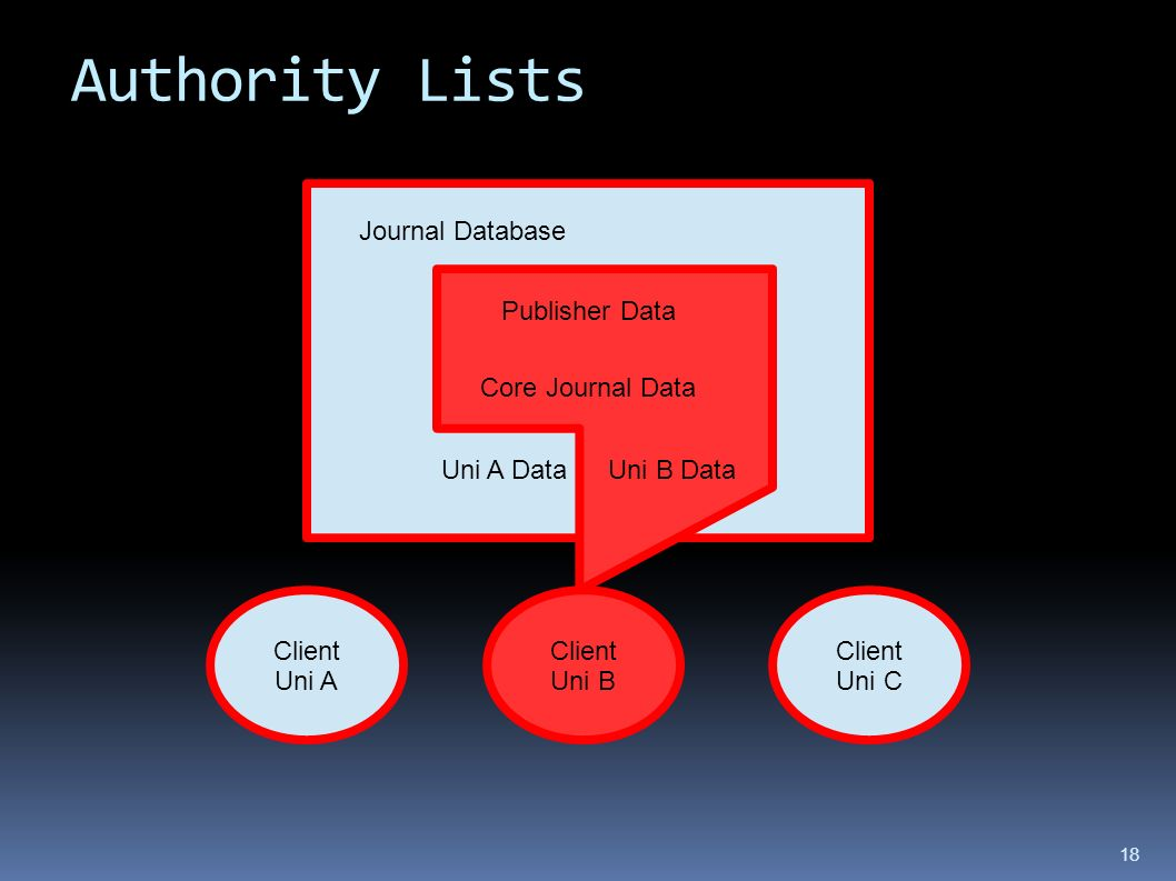 Authority Lists Journal Database Client Uni A Client Uni B Client Uni C Publisher Data Core Journal Data Uni A DataUni B Data 18