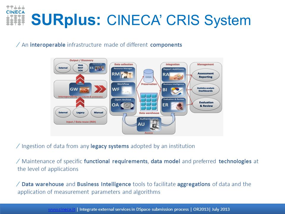 SURplus: CINECA CRIS System An interoperable infrastructure made of different components Ingestion of data from any legacy systems adopted by an insti