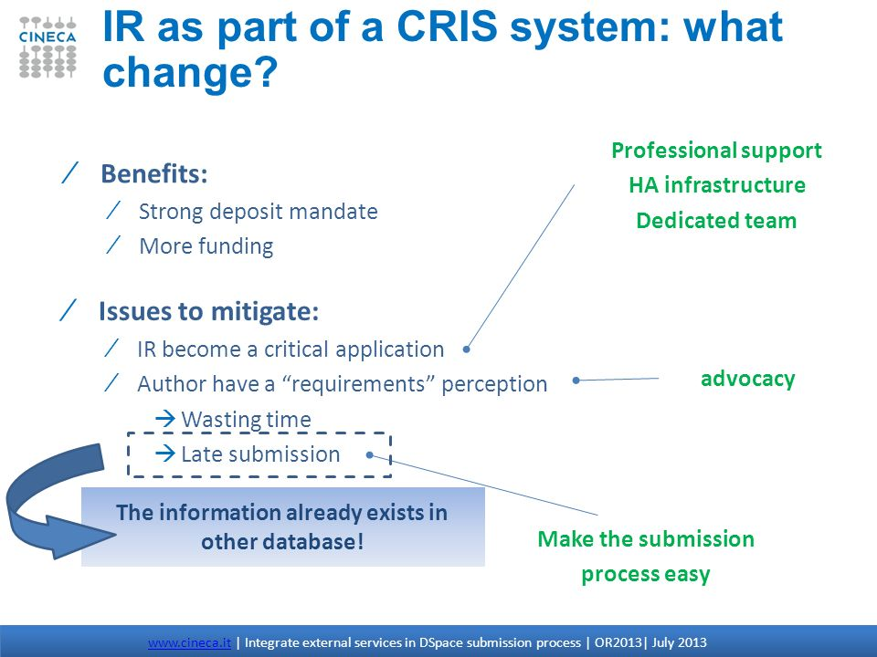 IR as part of a CRIS system: what change? www.cineca.itwww.cineca.it | Integrate external services in DSpace submission process | OR2013| July 2013 Be