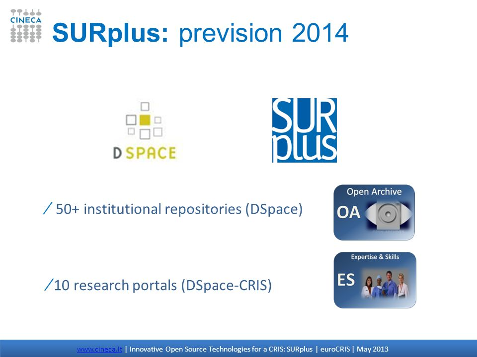 www.cineca.itwww.cineca.it | Innovative Open Source Technologies for a CRIS: SURplus | euroCRIS | May 2013 SURplus: prevision 2014 50+ institutional r