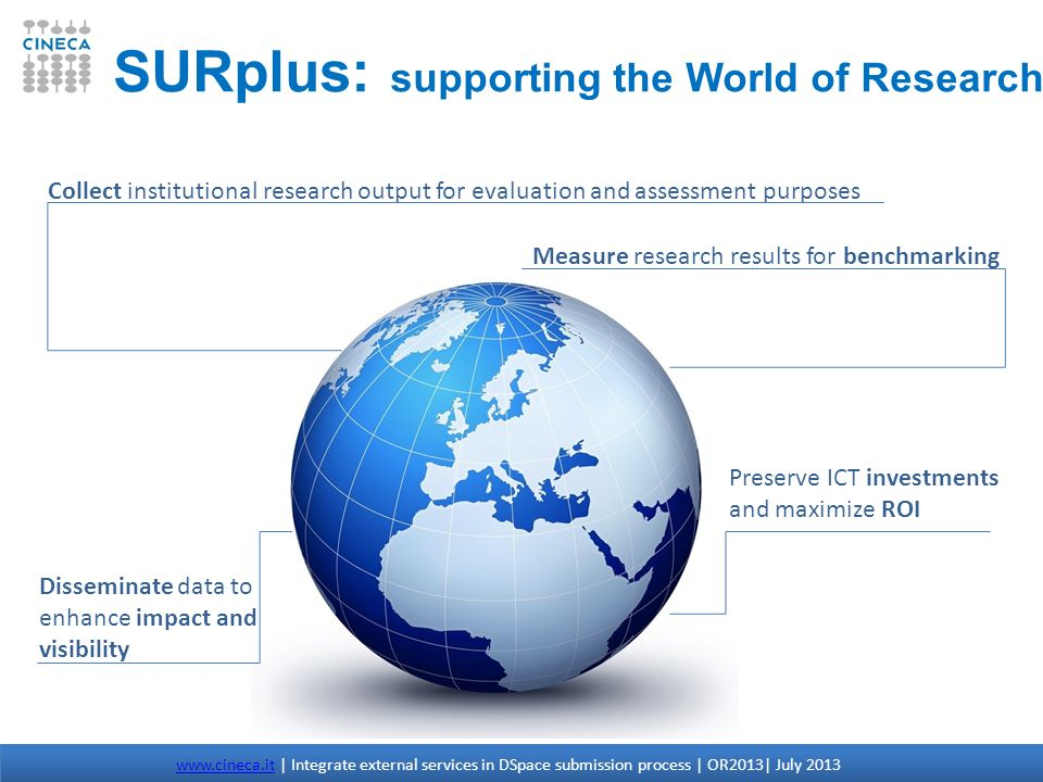 SURplus: supporting the World of Research Collect institutional research output for evaluation and assessment purposes Measure research results for be