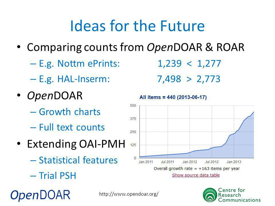 http://www.opendoar.org/ Ideas for the Future Comparing counts from OpenDOAR & ROAR – E.g.