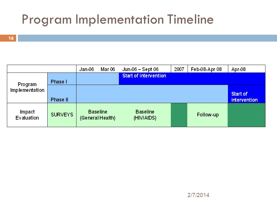 14 2/7/2014 Program Implementation Timeline