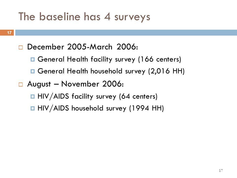 17 The baseline has 4 surveys December 2005-March 2006: General Health facility survey (166 centers) General Health household survey (2,016 HH) August
