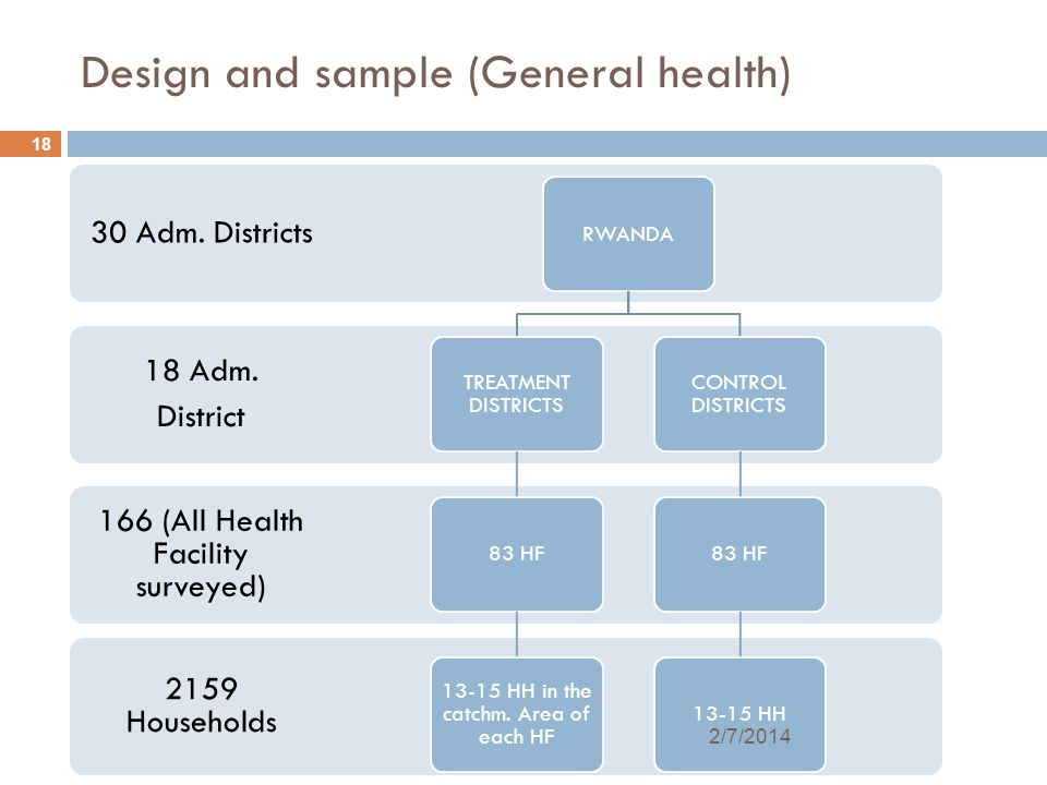 18 Design and sample (General health) 2159 Households 166 (All Health Facility surveyed) 18 Adm. District 30 Adm. Districts RWANDA TREATMENT DISTRICTS