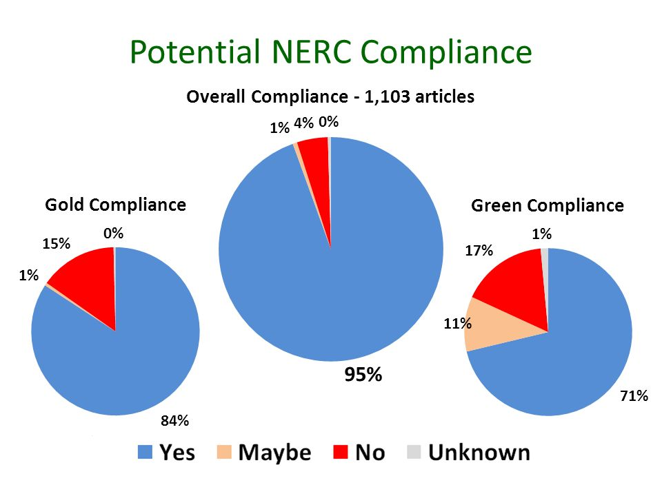 Potential NERC Compliance