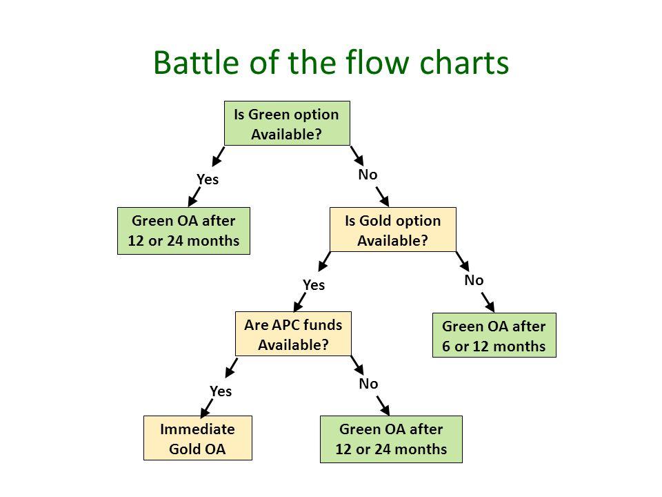 Battle of the flow charts Is Green option Available.