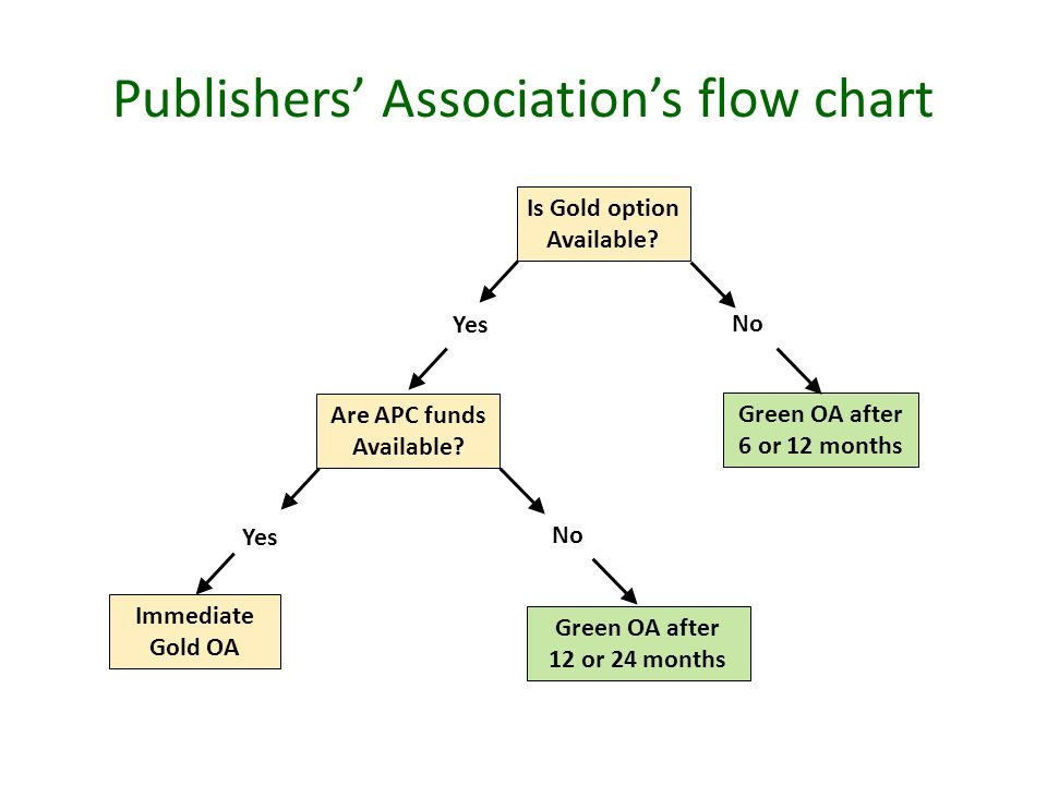 Publishers Associations flow chart Is Gold option Available.