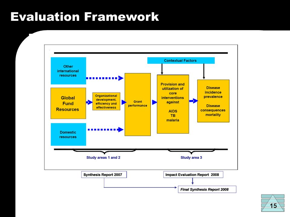 15 Evaluation Framework