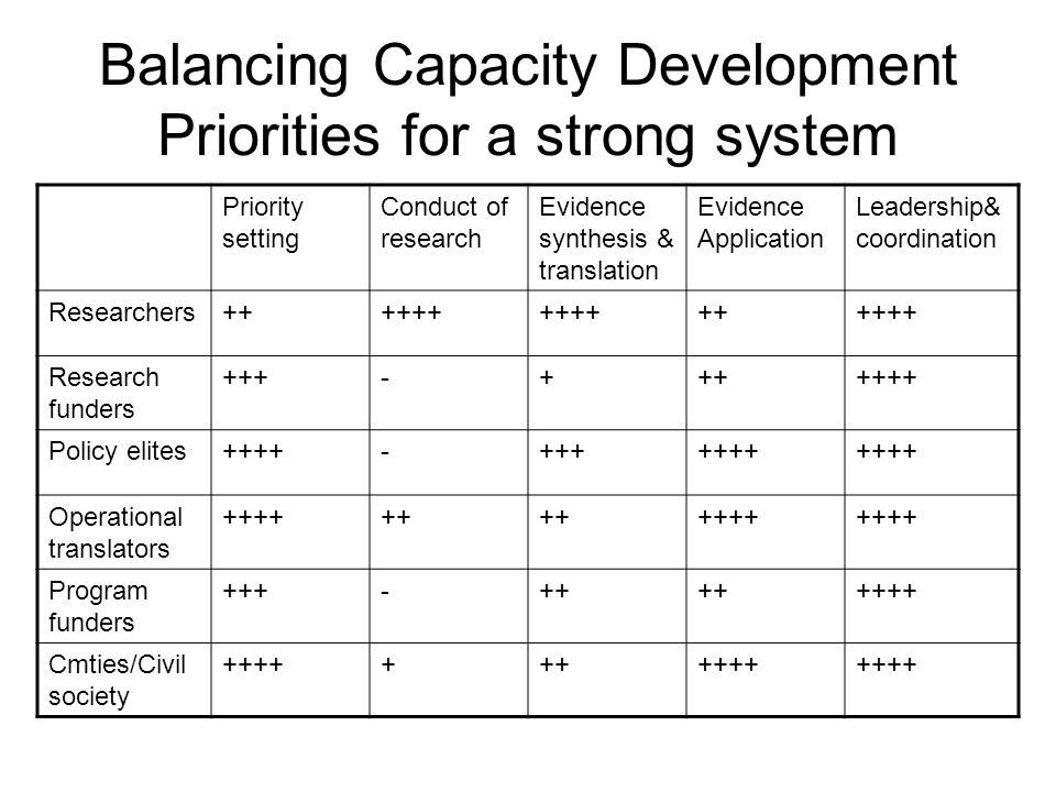 Balancing Capacity Development Priorities for a strong system Priority setting Conduct of research Evidence synthesis & translation Evidence Application Leadership& coordination Researchers Research funders Policy elites Operational translators Program funders Cmties/Civil society