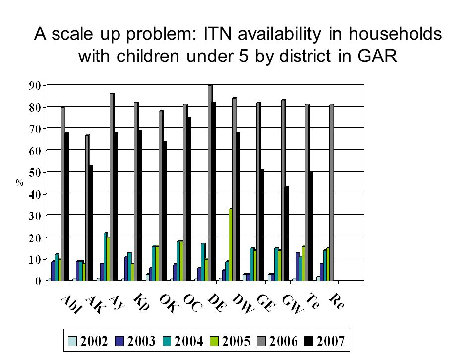 A scale up problem: ITN availability in households with children under 5 by district in GAR