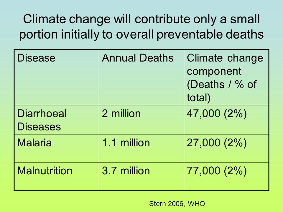 Climate change will contribute only a small portion initially to overall preventable deaths DiseaseAnnual DeathsClimate change component (Deaths / % of total) Diarrhoeal Diseases 2 million47,000 (2%) Malaria1.1 million27,000 (2%) Malnutrition3.7 million77,000 (2%) Stern 2006, WHO