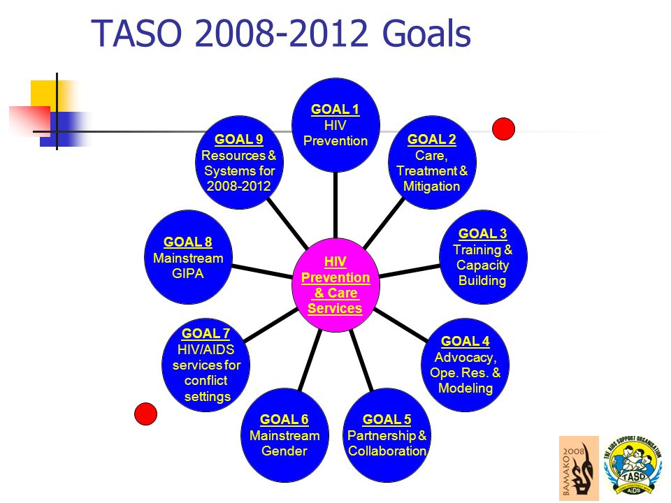 TASO Goals HIV Prevention & Care Services GOAL 1 HIV Prevention GOAL 2 Care, Treatment & Mitigation GOAL 3 Training & Capacity Building GOAL 4 Advocacy, Ope.