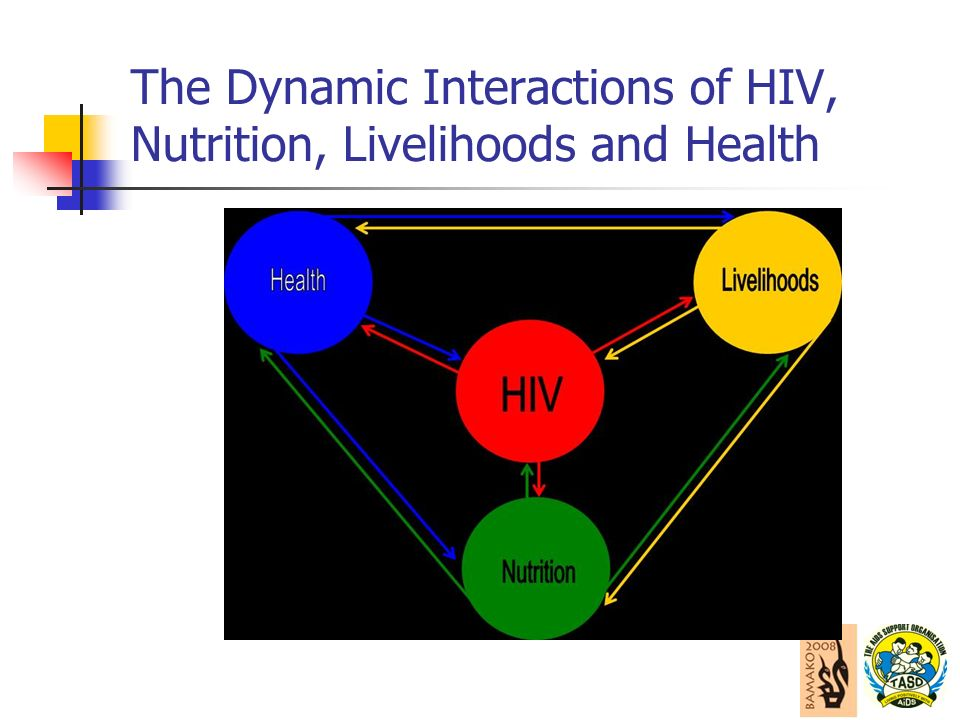 The Dynamic Interactions of HIV, Nutrition, Livelihoods and Health