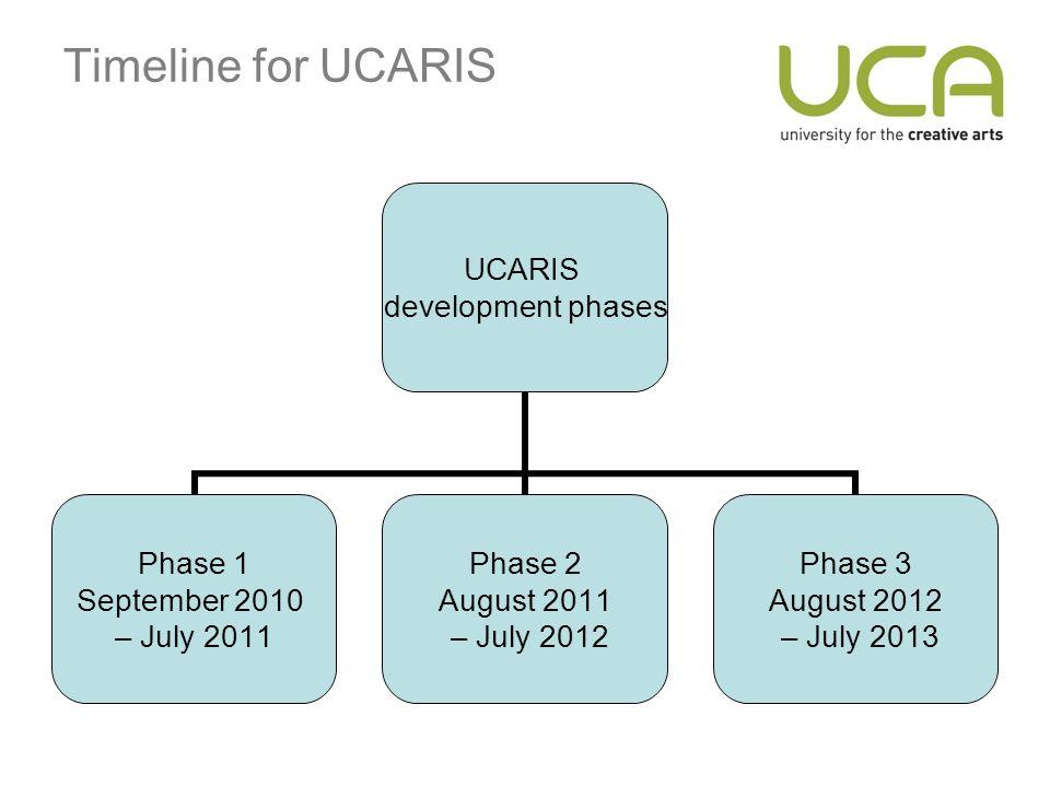 Timeline for UCARIS UCARIS development phases Phase 1 September 2010 – July 2011 Phase 2 August 2011 – July 2012 Phase 3 August 2012 – July 2013