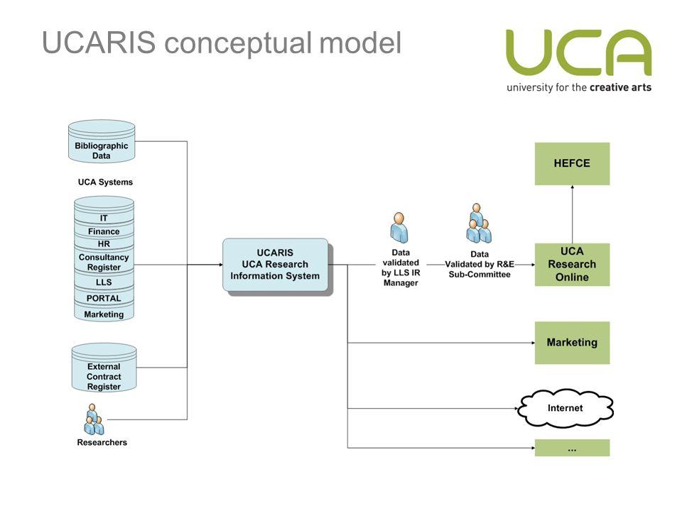 UCARIS conceptual model