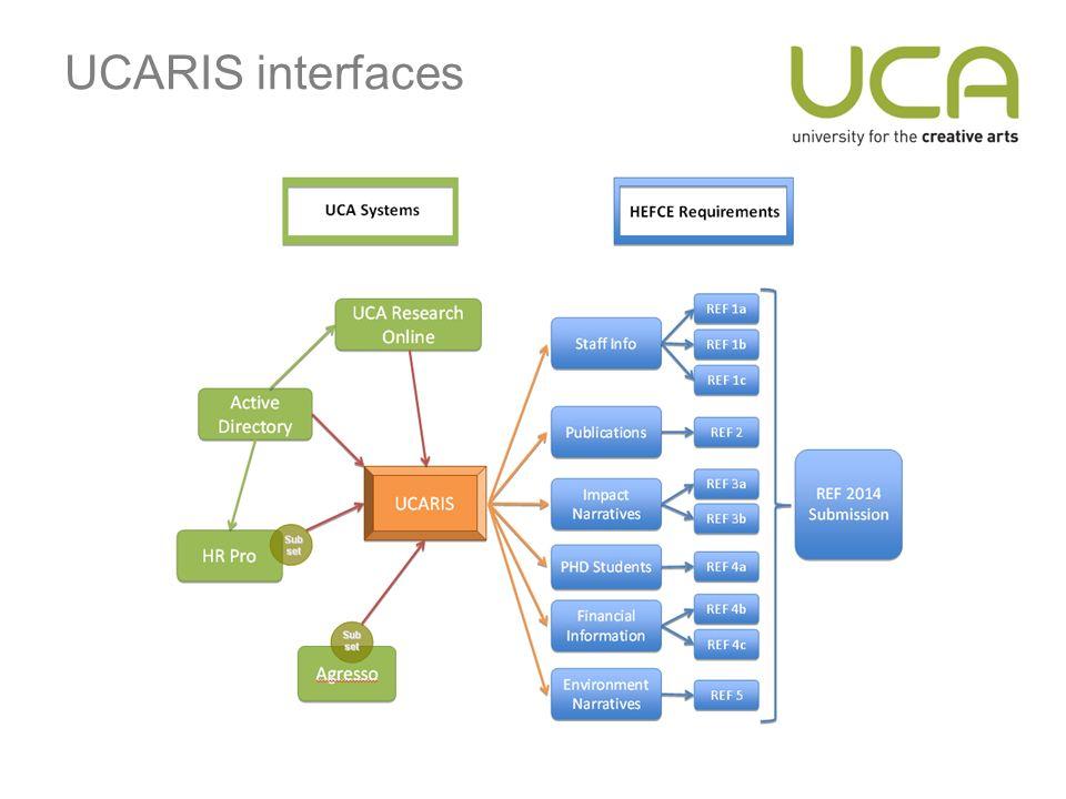 UCARIS interfaces