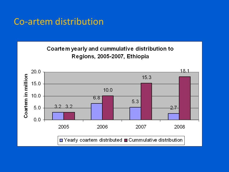 Co-artem distribution