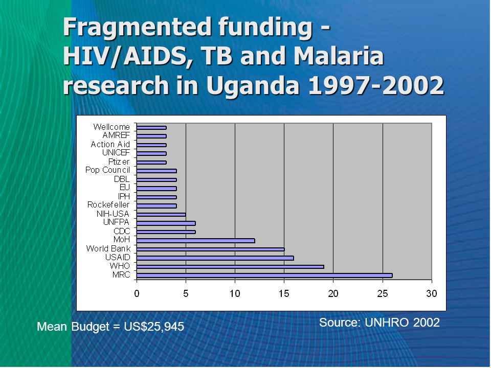 Fragmented funding - HIV/AIDS, TB and Malaria research in Uganda 1997-2002 Mean Budget = US$25,945 Source: UNHRO 2002