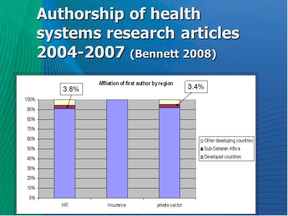 Authorship of health systems research articles 2004-2007 (Bennett 2008) 3.8% 3.4%