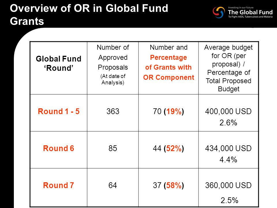 Overview of OR in Global Fund Grants Global Fund Round Number of Approved Proposals (At date of Analysis) Number and Percentage of Grants with OR Component Average budget for OR (per proposal) / Percentage of Total Proposed Budget Round (19%)400,000 USD 2.6% Round (52%)434,000 USD 4.4% Round (58%)360,000 USD 2.5%