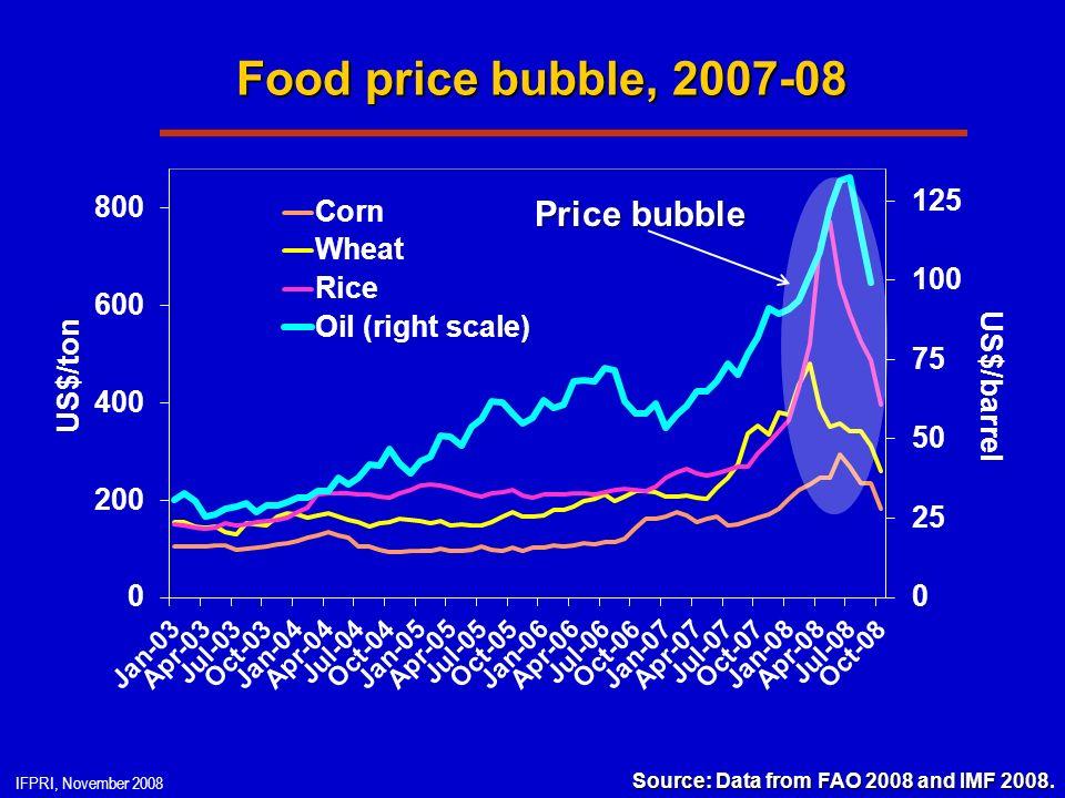 IFPRI, November 2008 Food price bubble, 2007-08 Source: Data from FAO 2008 and IMF 2008 Source: Data from FAO 2008 and IMF 2008.