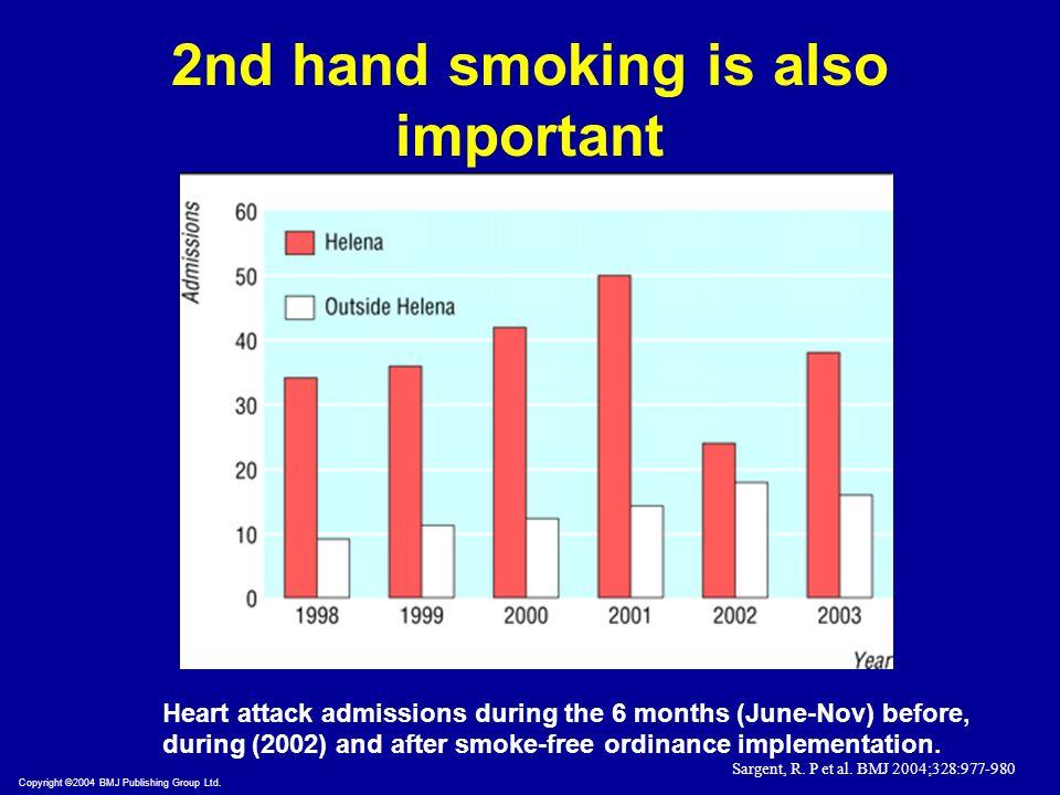 Copyright ©2004 BMJ Publishing Group Ltd. Sargent, R. P et al. BMJ 2004;328:977-980 Heart attack admissions during the 6 months (June-Nov) before, dur