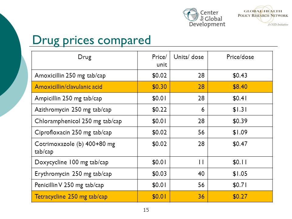 15 Drug prices compared DrugPrice/ unit Units/ dosePrice/dose Amoxicillin 250 mg tab/cap$0.0228$0.43 Amoxicillin/clavulanic acid$0.3028$8.40 Ampicilli