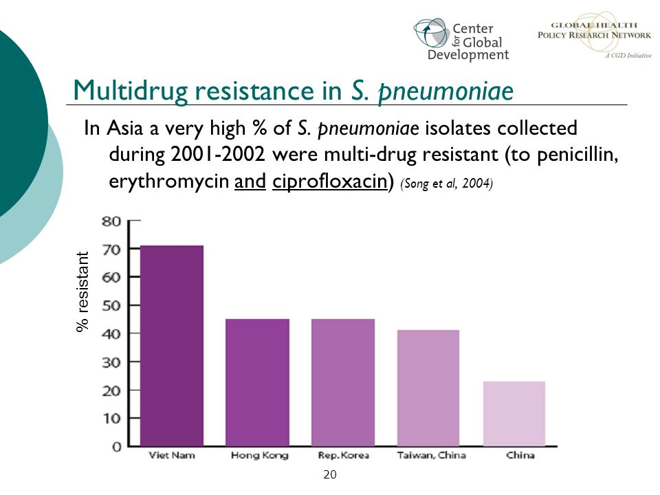 20 Multidrug resistance in S. pneumoniae In Asia a very high % of S. pneumoniae isolates collected during 2001-2002 were multi-drug resistant (to peni
