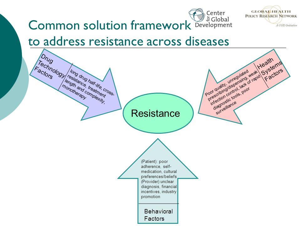 Common solution framework to address resistance across diseases 31 Resistance Drug Technology Factors long drug half-life, cross- resistance, treatmen