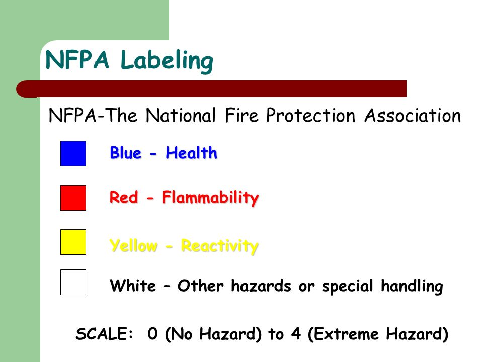 NFPA Labeling NFPA-The National Fire Protection Association Blue - Health Red - Flammability Yellow - Reactivity White – Other hazards or special handling SCALE: 0 (No Hazard) to 4 (Extreme Hazard)