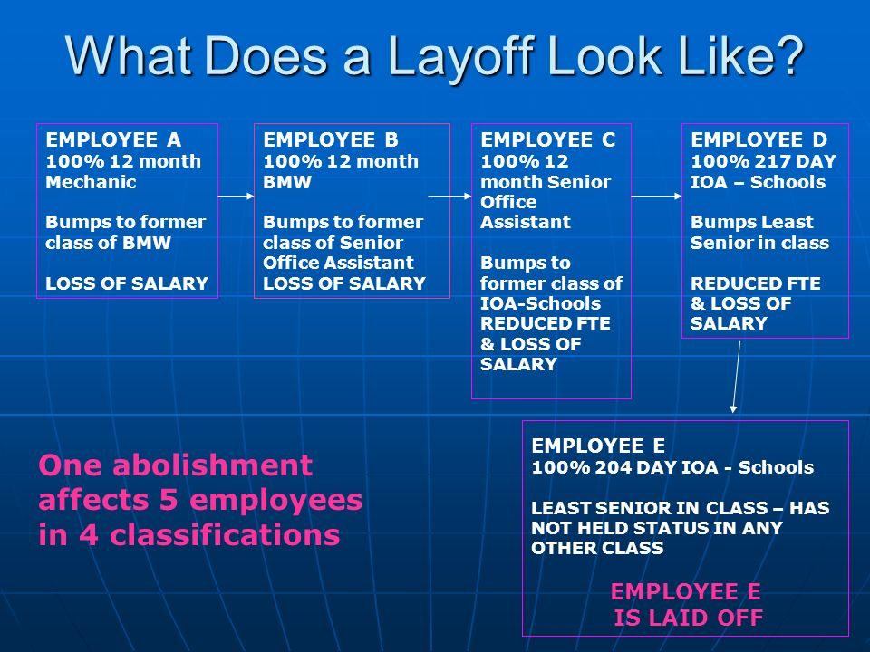 What Does a Layoff Look Like? EMPLOYEE E 100% 204 DAY IOA - Schools LEAST SENIOR IN CLASS – HAS NOT HELD STATUS IN ANY OTHER CLASS EMPLOYEE E IS LAID