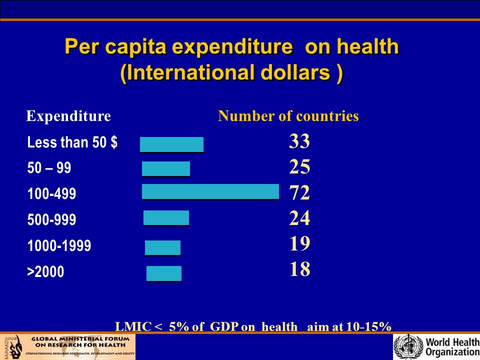 Per capita expenditure on health (International dollars ) Less than 50 $ 50 – > ExpenditureNumber of countries LMIC < 5% of GDP on health aim at 10-15%