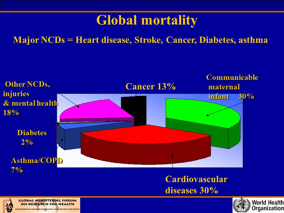 4 What research findings do we have .Research has found the causes of major NCDs.